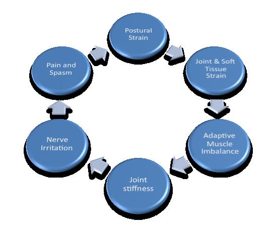 viscious circle stepping stones